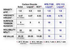 Carbon Dioxide Chart