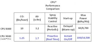 CPU Performance Comparison Chart